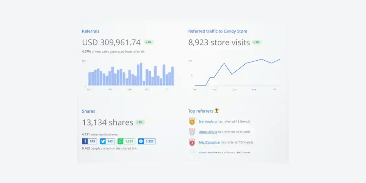 Referral Candy generates reports on your referrals that show shares and sales