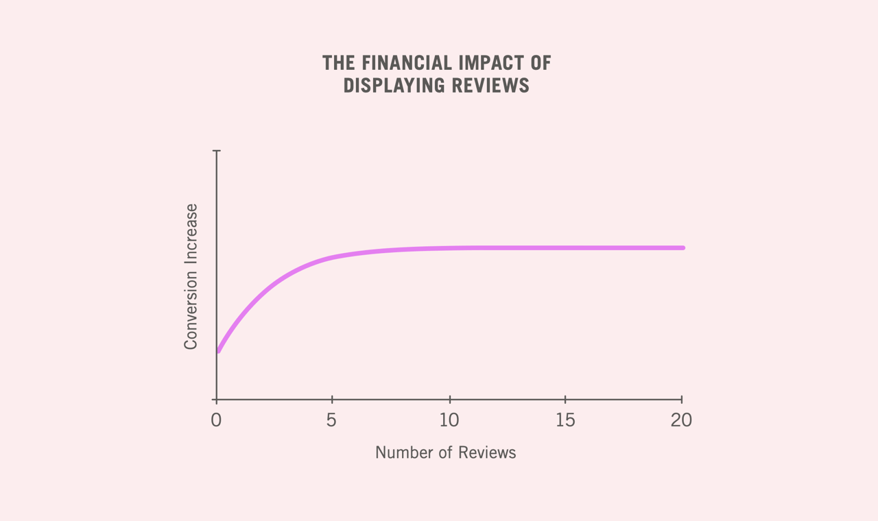 Having at least 5 reviews can help increase product purchase likelihood by 270%