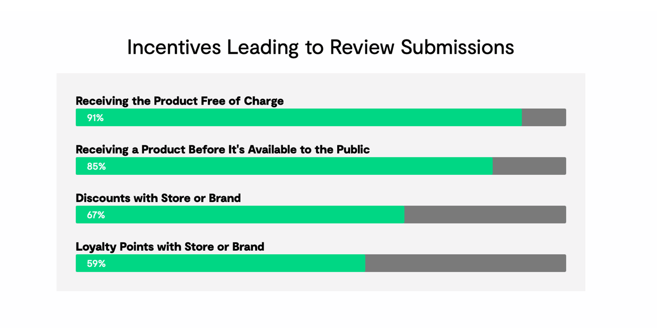 Top 5 incentives that lead to customer review submission