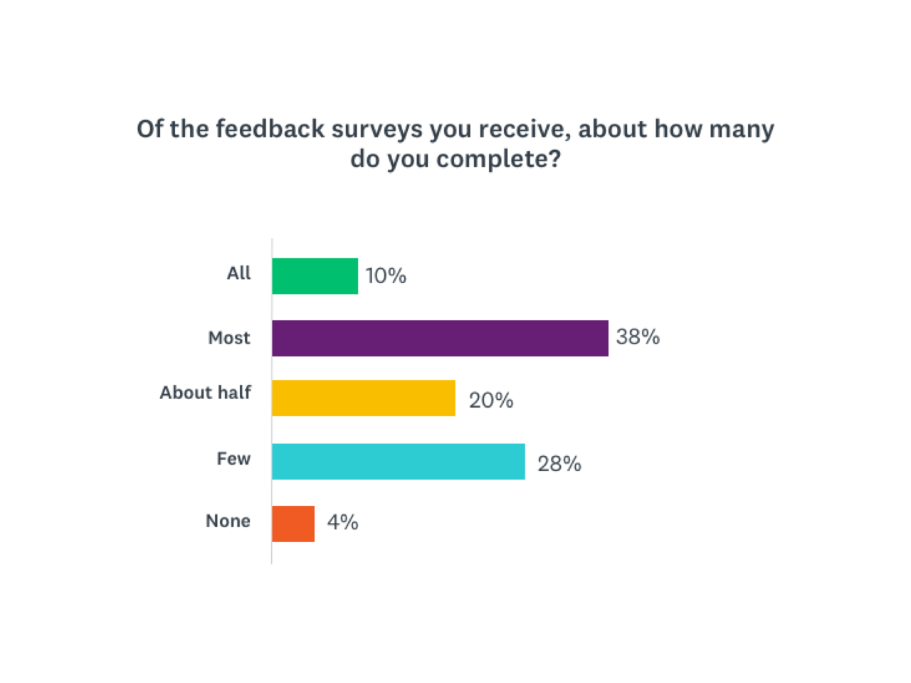 Research by Survey Monkey to show the chances of people filling out a survey feedback form