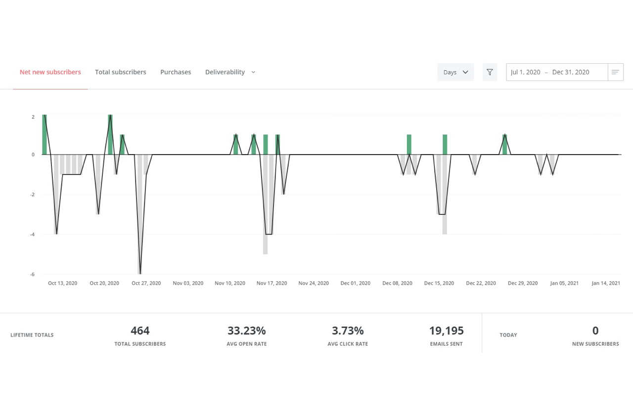 Convertkit dashboard shows open rate, subscribers growth, and other metrics