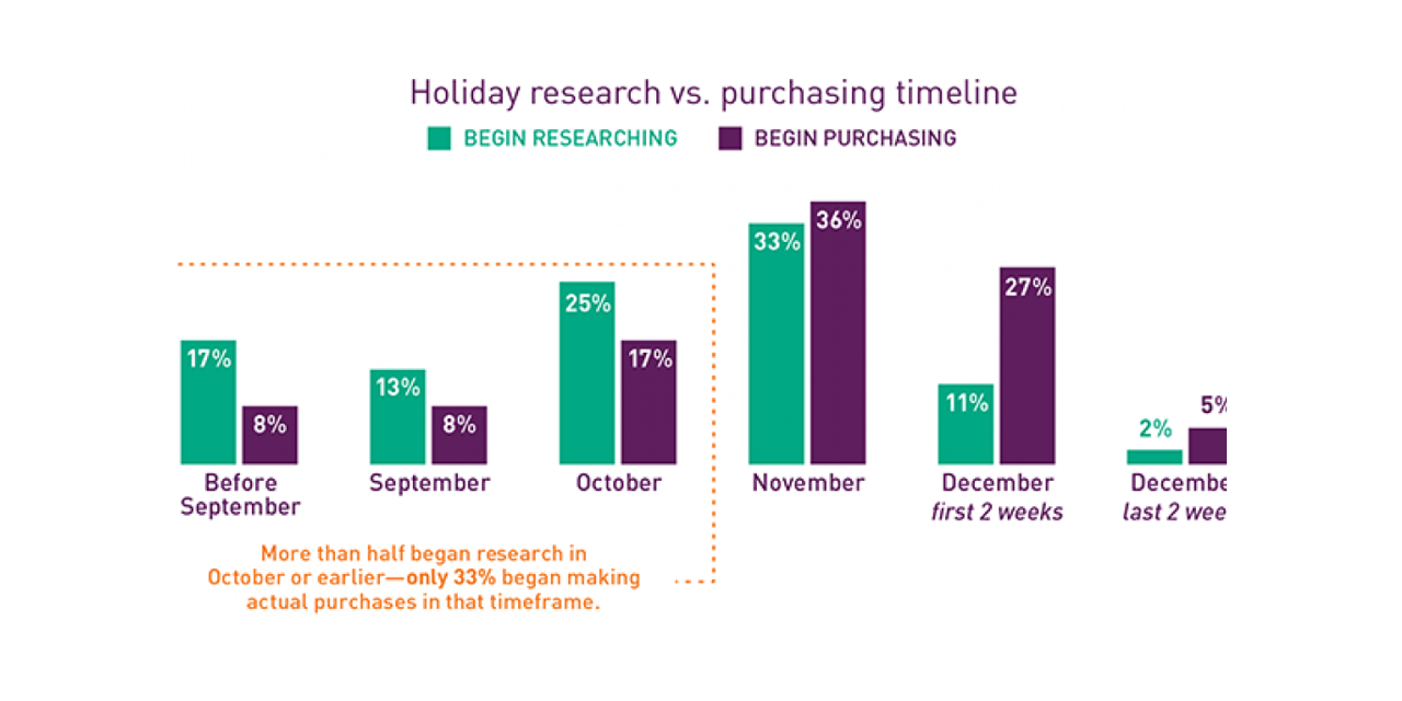 Holiday gift research and purchase timeline