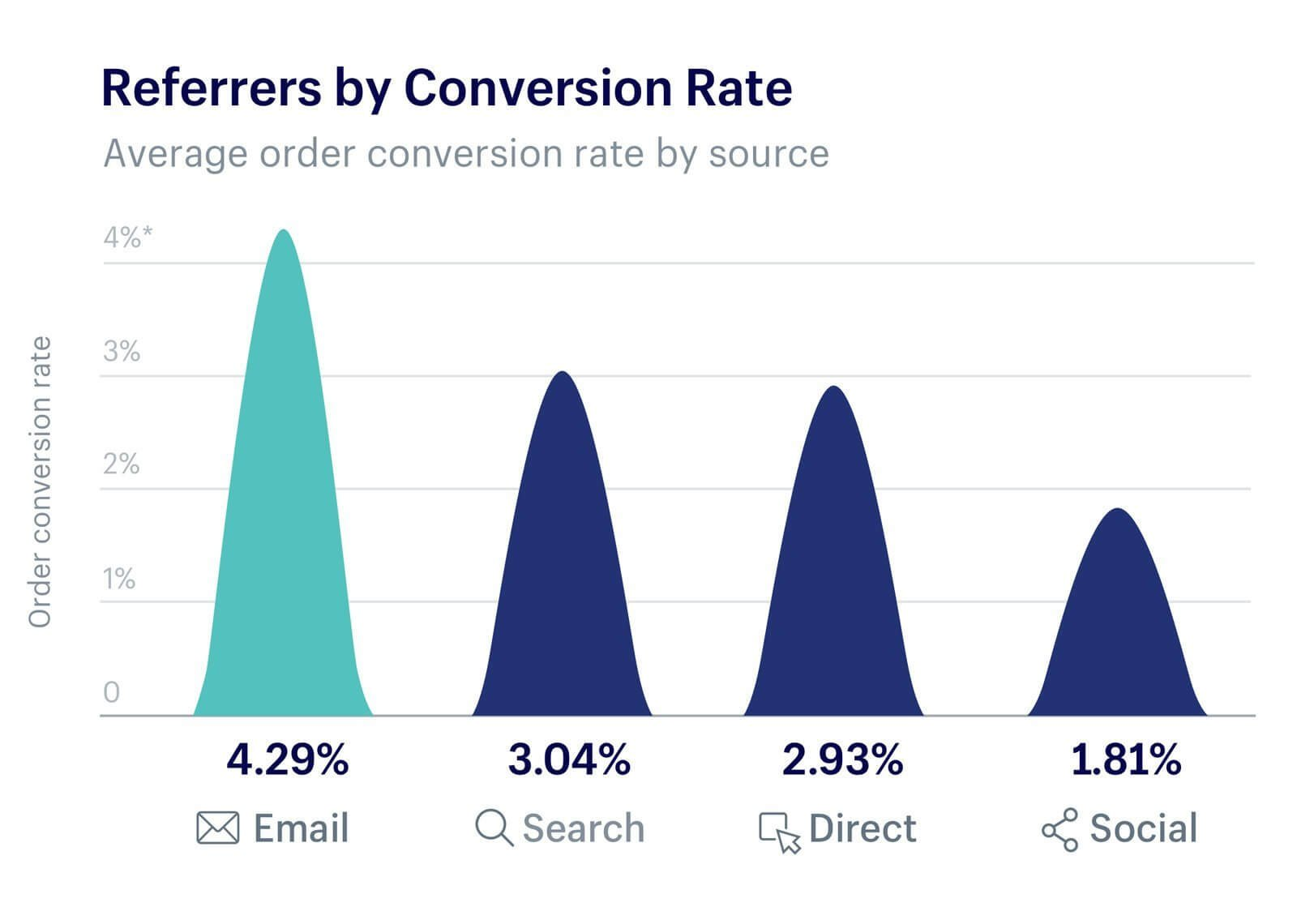 Shopify research shows that email tends to outperform other marketing channels when it comes to sales
