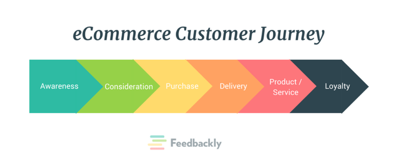 Ecommerce customer journey stages illustrated