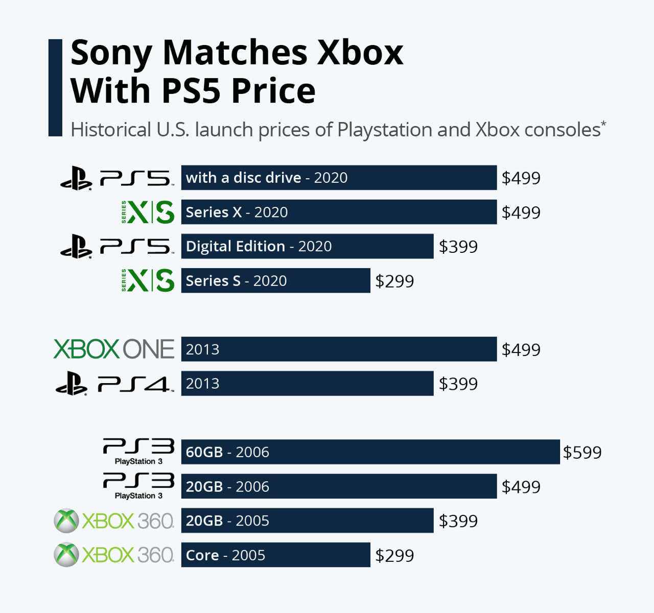 PlayStation and Xbox use the price skimming strategy to increase sales