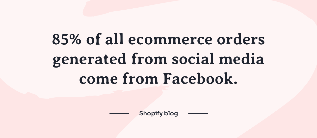 Of all social media platforms, Facebook generates 85% of all ecommerce orders