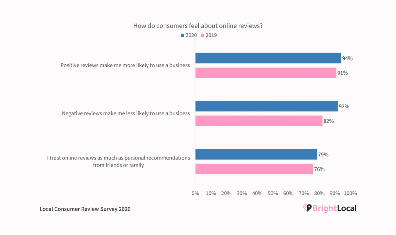 BrightLocal research shows that online consumers continue trusting reviews in 2021