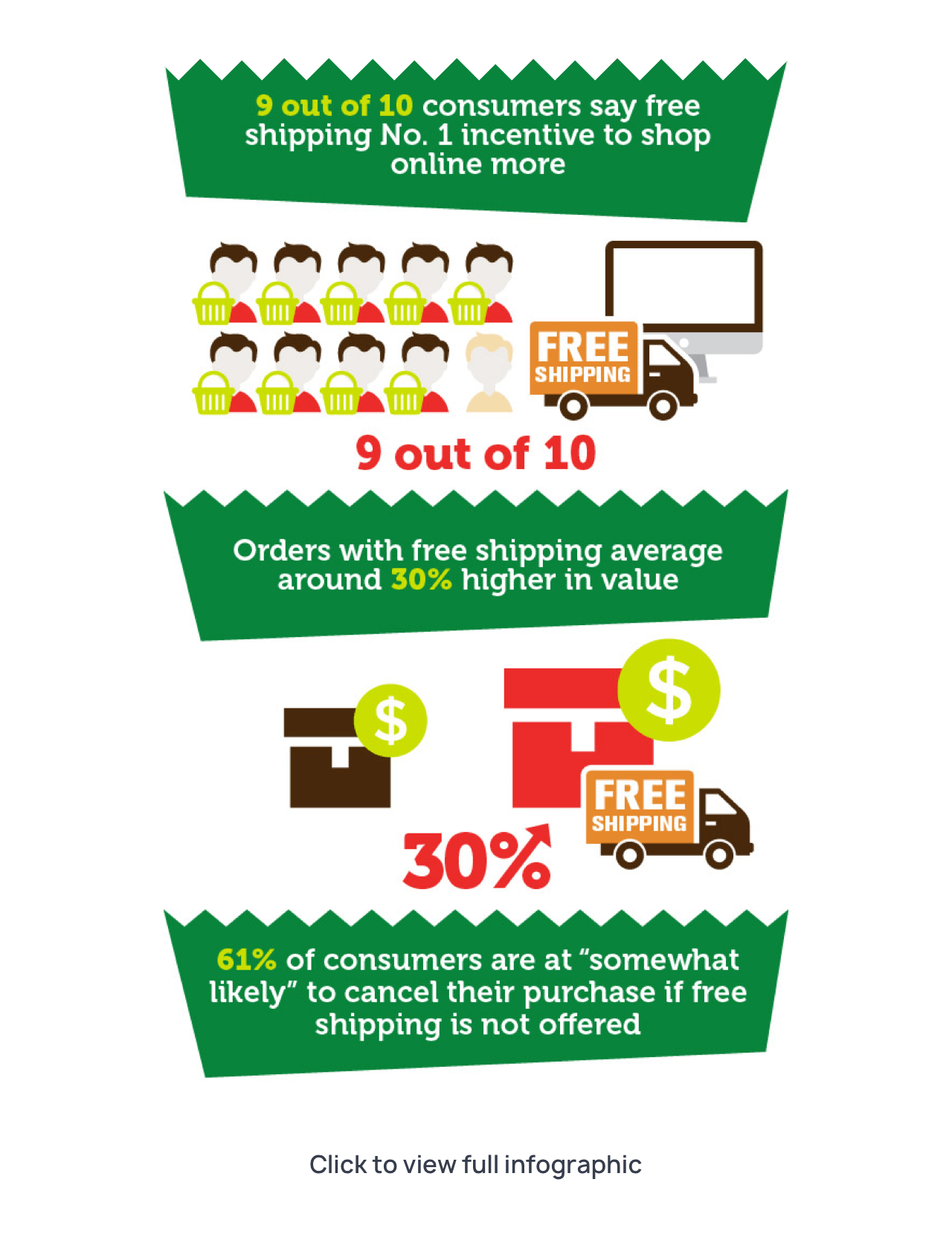 Why is it important to offer free shipping – infographic
