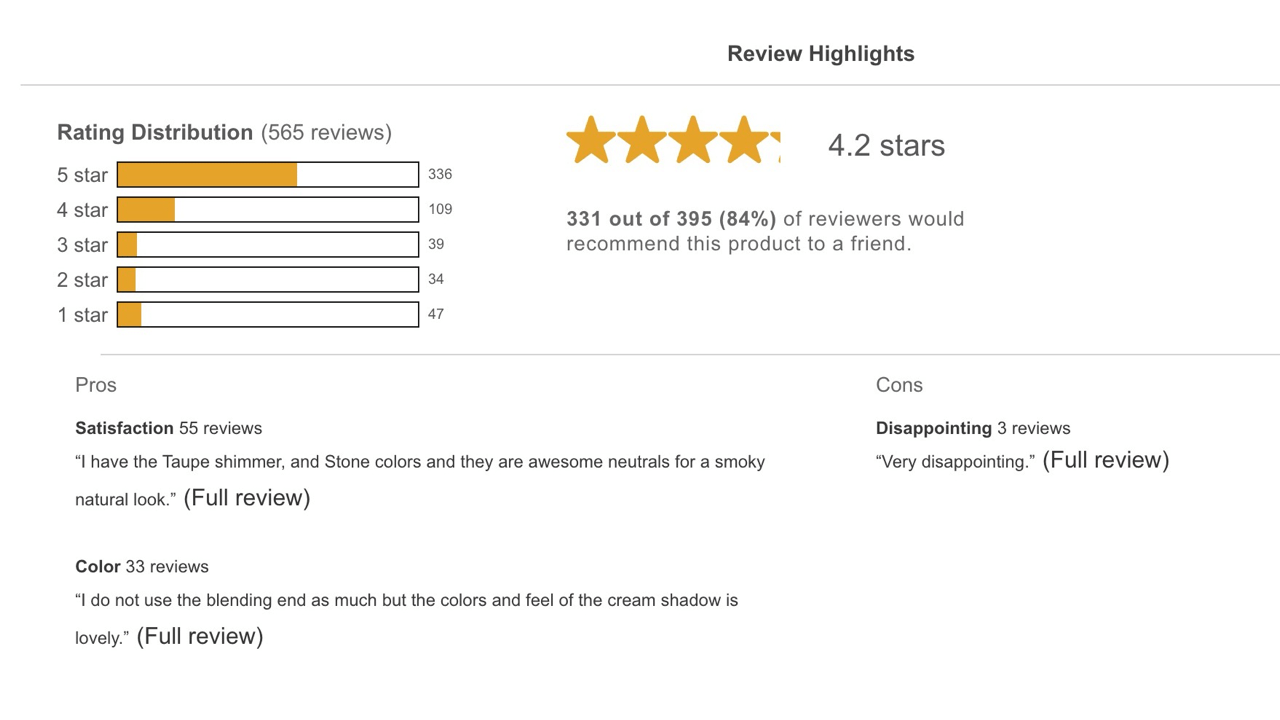 JULEP shows their customers' overwhelmingly positive reviews right under the product description