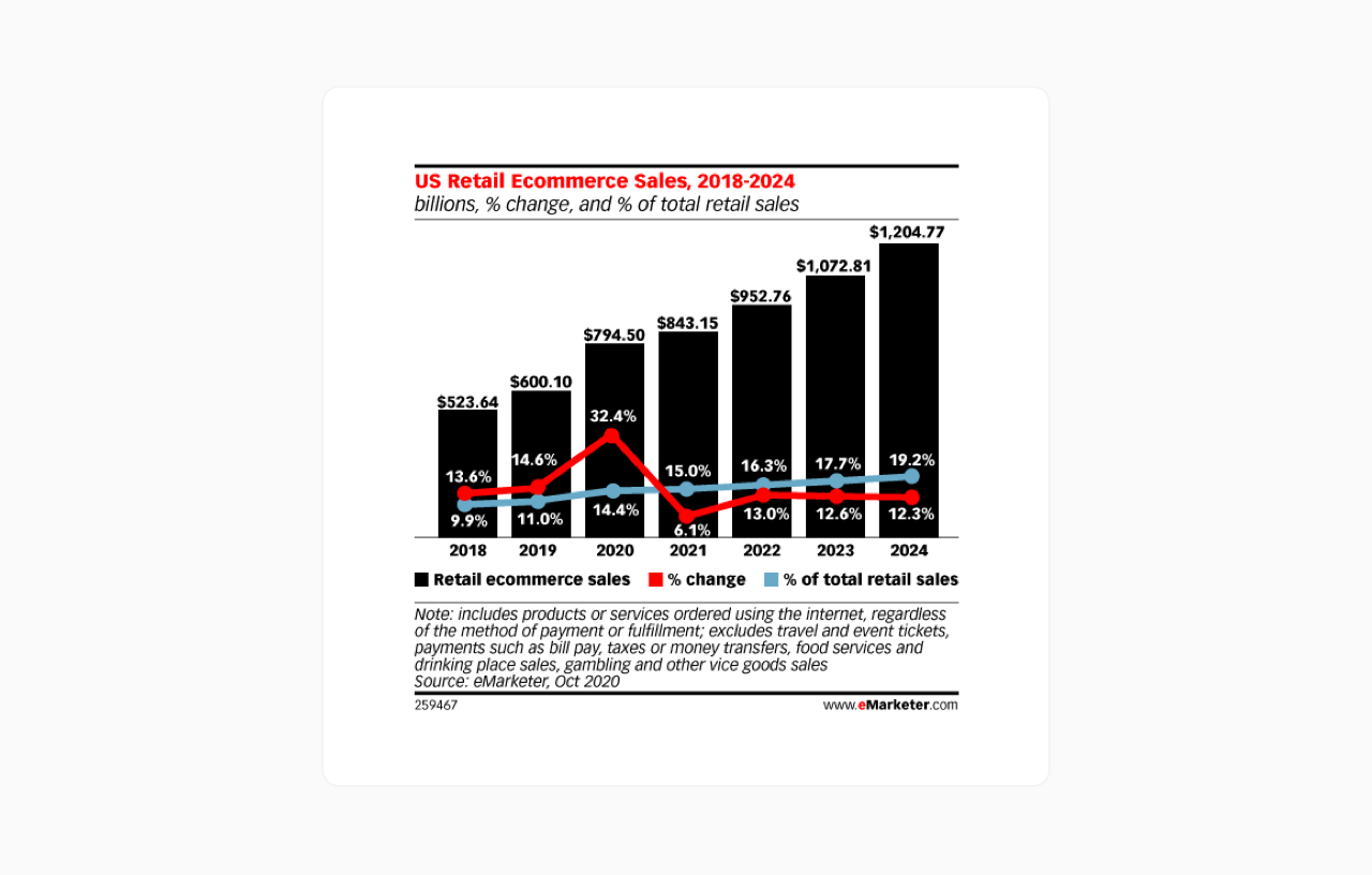 US retail ecommerce sales chart 2018-2024 by eMarketer