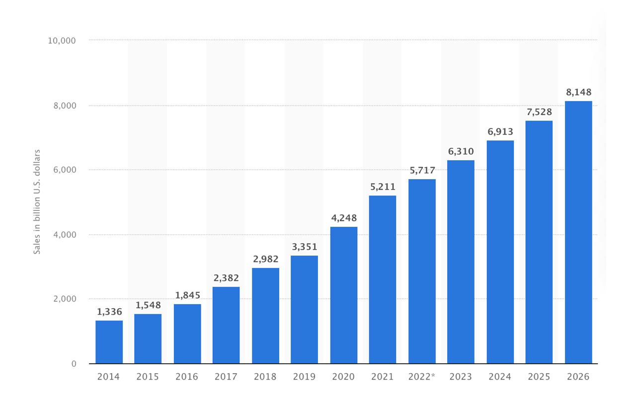 Ecommerce industry regional domination - 2021 forecast