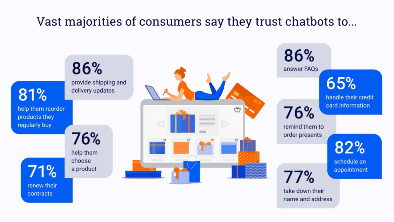 Over 75% of consumers trust chatbots with their personal information while shopping online