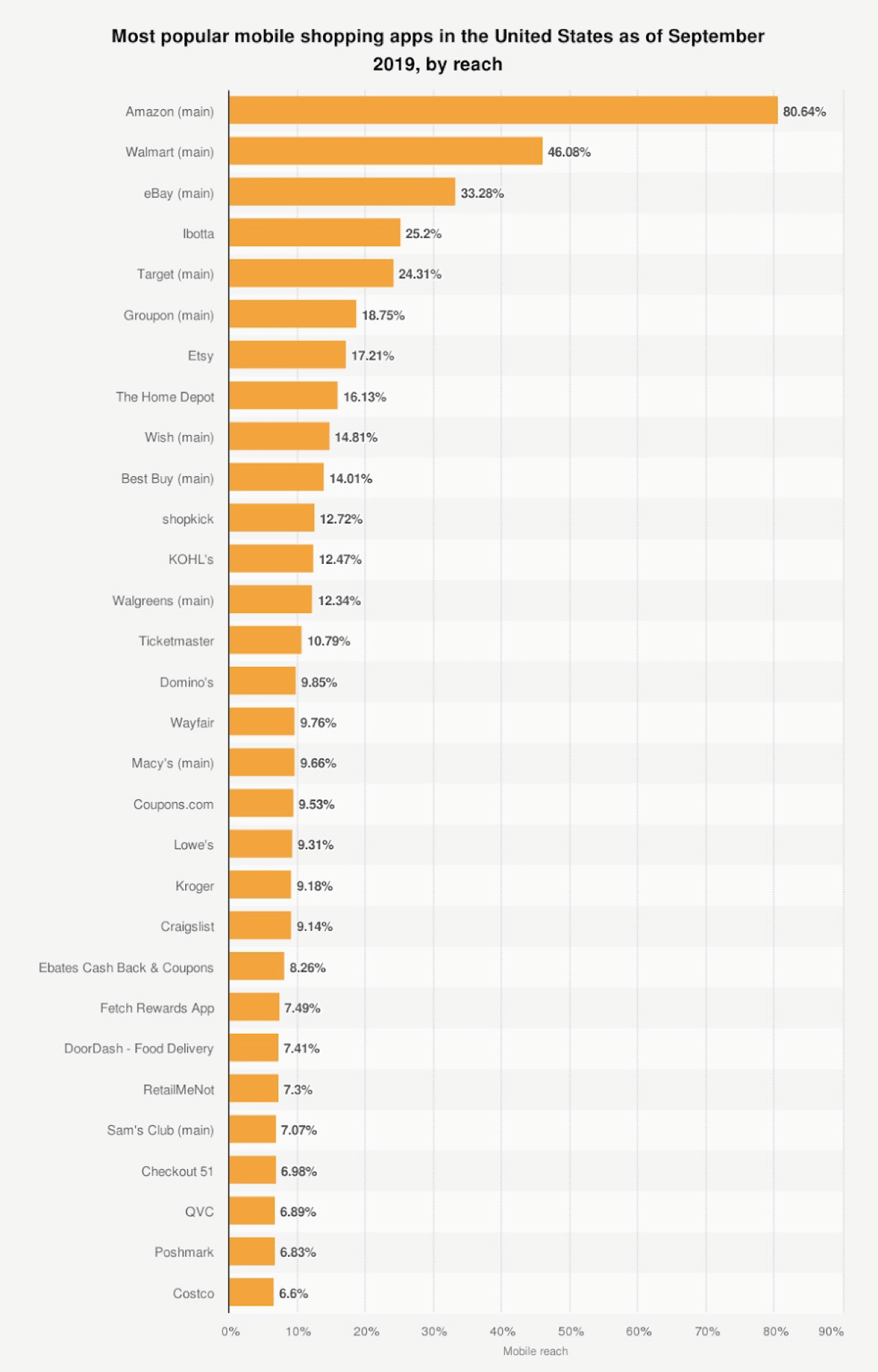 Online shopping statistics showing that most popular mobile shopping apps are Amazon, Walmart, and eBay