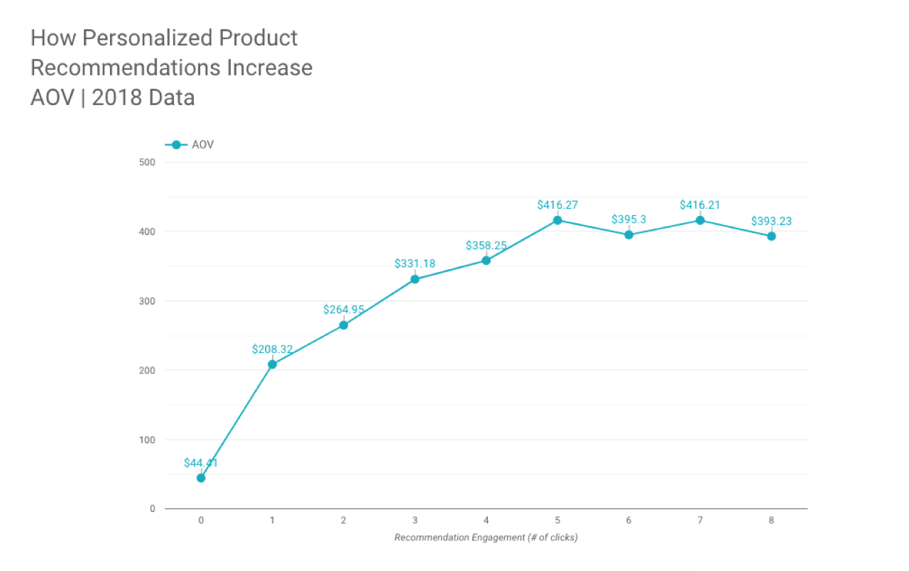 Personalized product recommendations increase AOV – chart