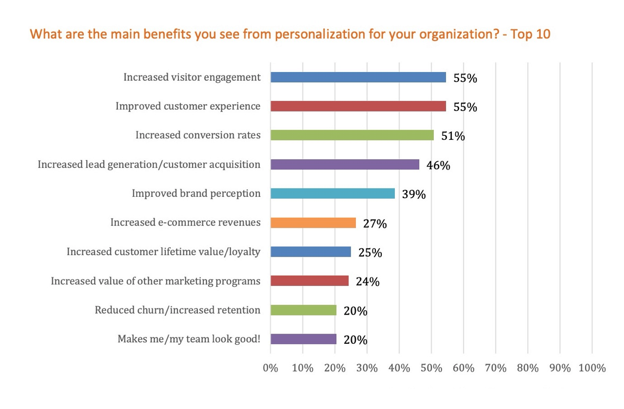 Main benefits from marketing personalization in ecommerce – chart
