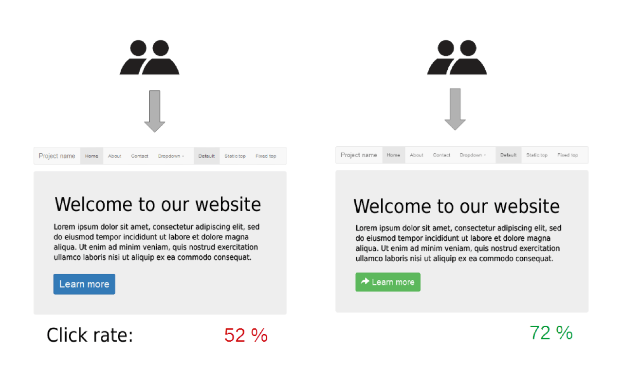 What is A/B testing in an ecommerce store