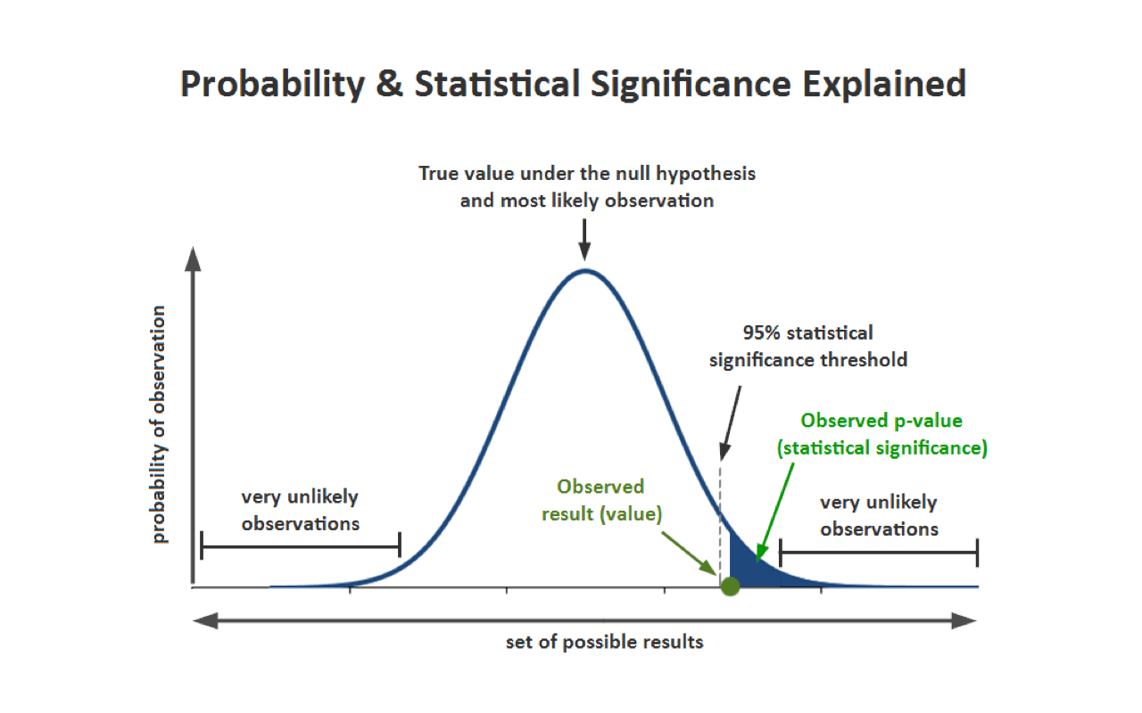 Probability and statistical significance in A/B testing explained