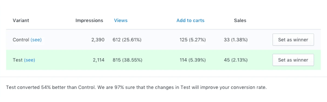 After the A/B test on your Shopify store is over, the app suggests the winner