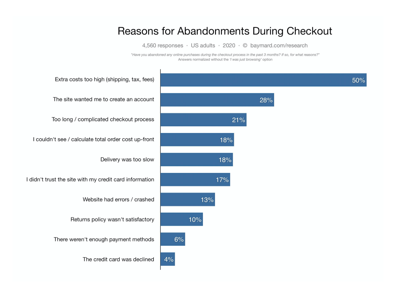 Shopping cart abandonment statistics collected by the Baymard Institute