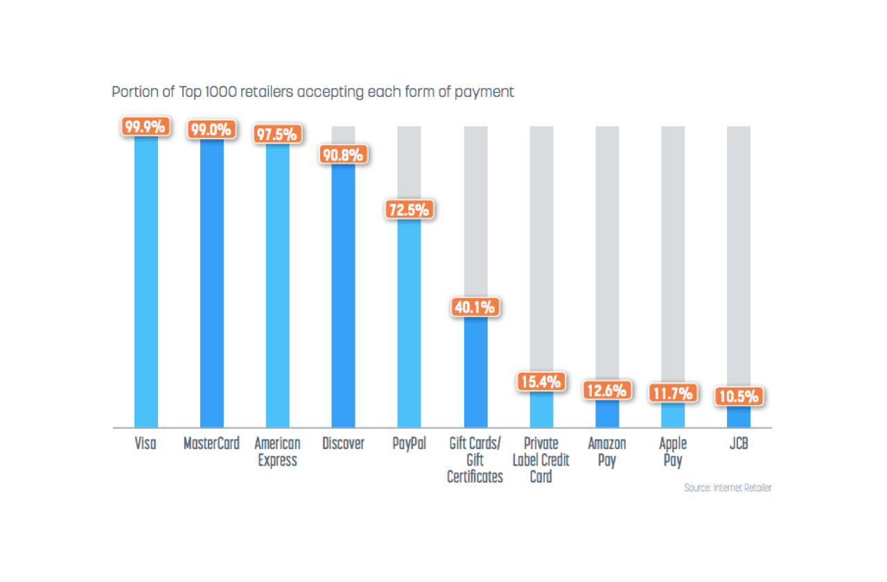 Statistics on retailers accepting various forms of payment in their online stores