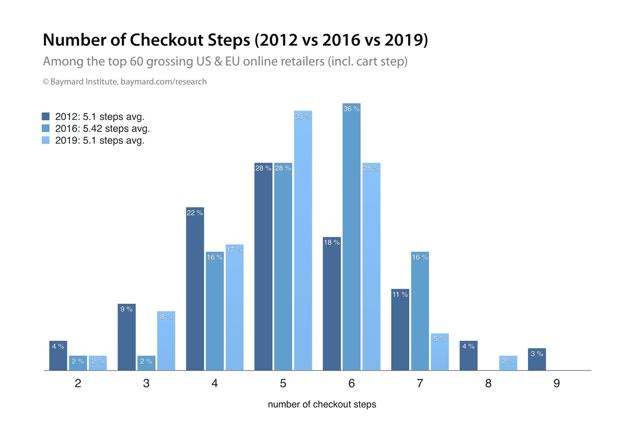 Average number of checkout steps in online stores across EU & US