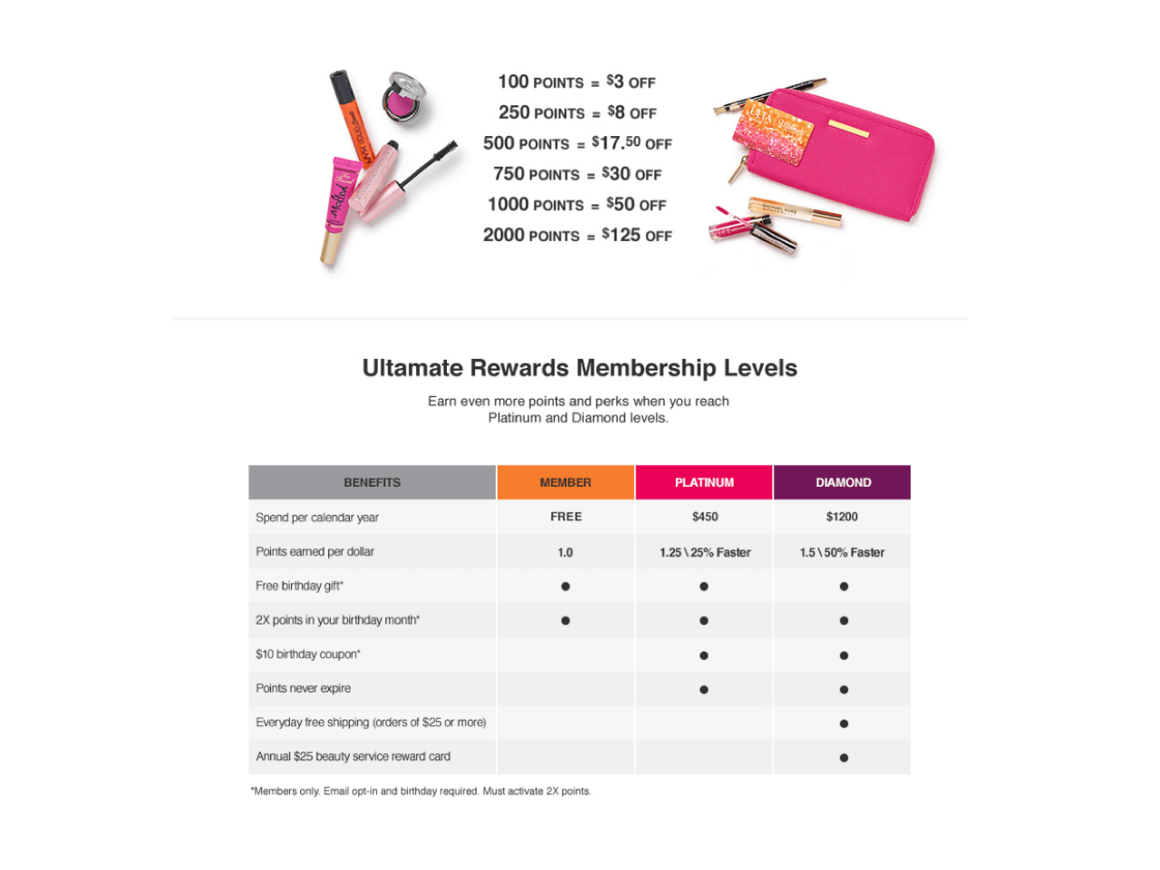 Ulta highlights their cumulative loyalty program and ways to spend points to entice people to join the email list