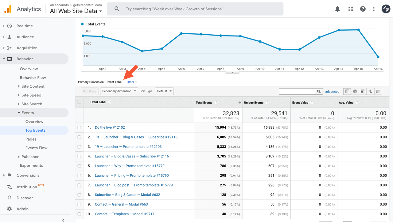 Getsitecontrol events in Google Analytics dashboard
