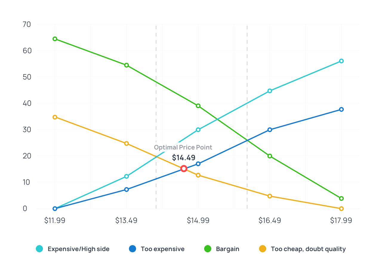 Van Westendorp pricing model chart example